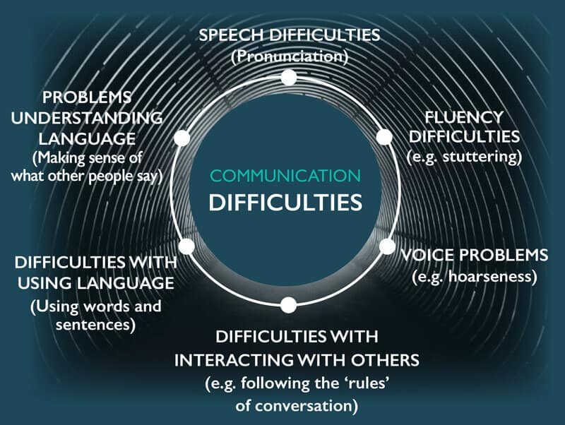 Communication difficulties chart